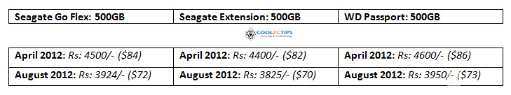 external hard disk prices