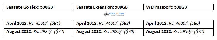 external hard disk prices