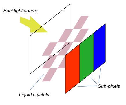LCD vs LED - LCD tech
