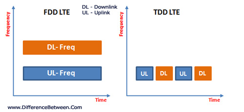 What is 4G LTE - FD LTE vs TD LTE