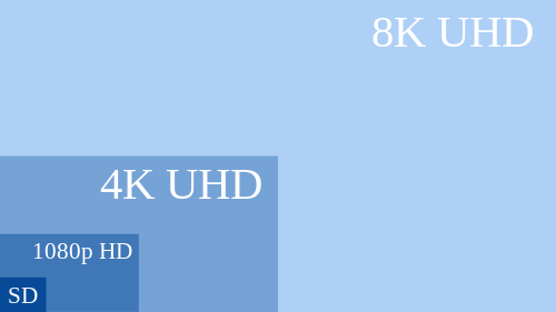 What is Ultra High Definition - UHD vs HD
