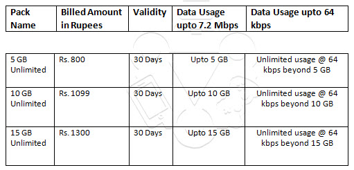 Unlimited 3G Data Card Tariffs in India