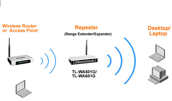 How to increase WiFi performance -Repeater