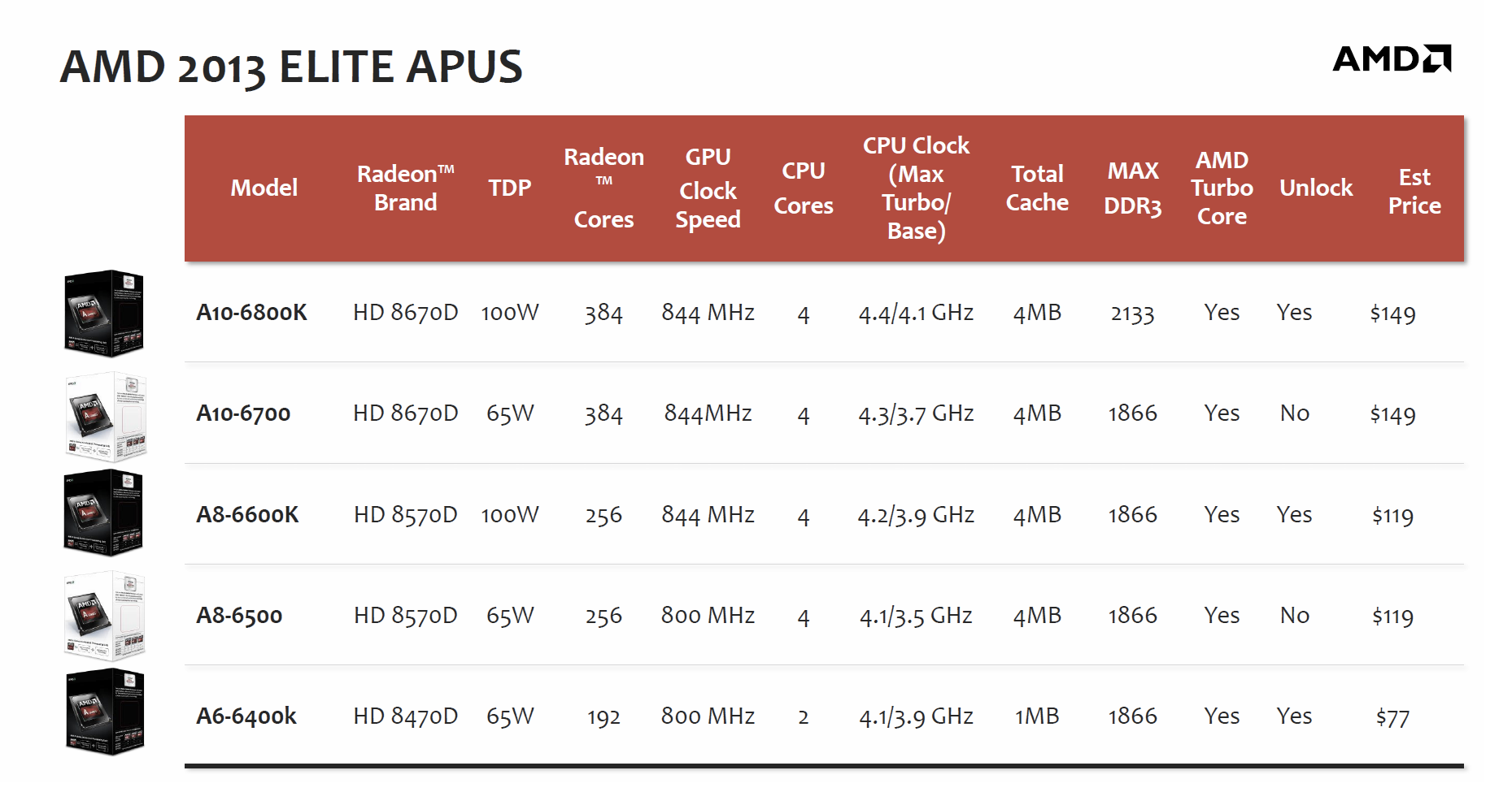 AMD Richland Desktop APUs Launched