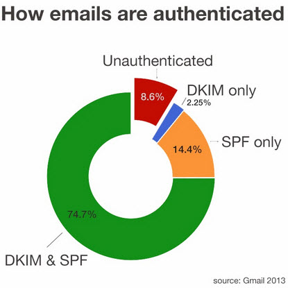 gmail email authentication