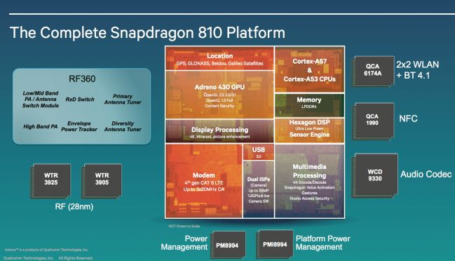 Qualcomm Unveils Snapdragon 810 and 808 - 810 Platform