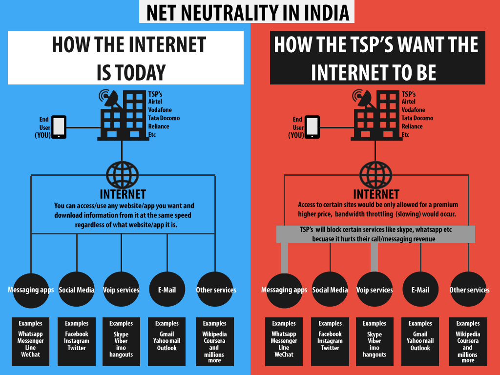 Net Neutrality In India - Infographic