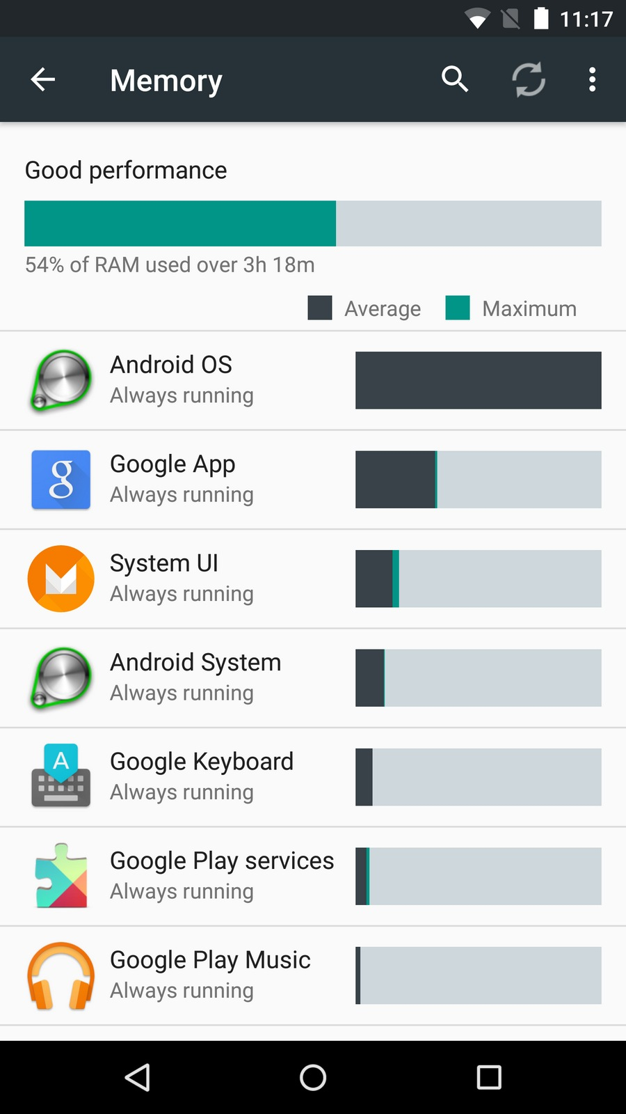 Android M New Features - RAM Manager